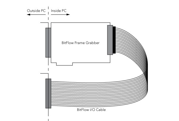 Bitflow CONN-NEON-D-IO Neon-CLD I/O Cable with Bus Slot Bracket for Dual Camera triggering